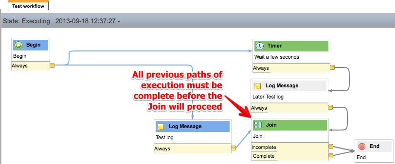 Join Activity-Path still executing